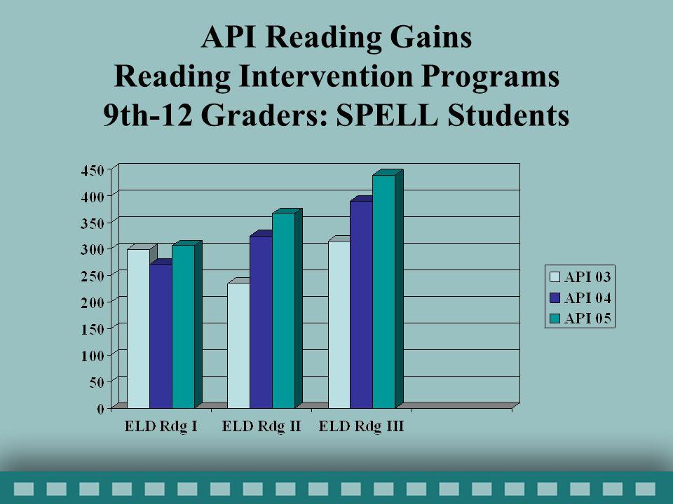 API Reading Gains Reading Intervention Programs 9th-12 Graders: SPELL Students
