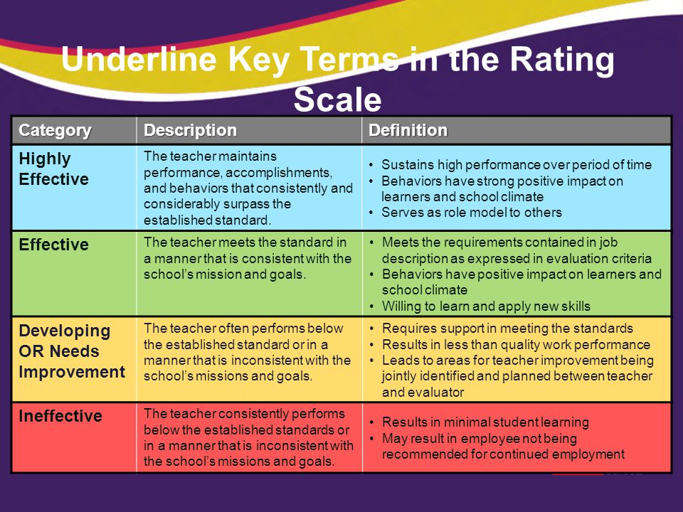 Underline Key Terms in the Rating Scale Highly Effective The teacher maintains performance, accomplishments, and behaviors that consistently and consi