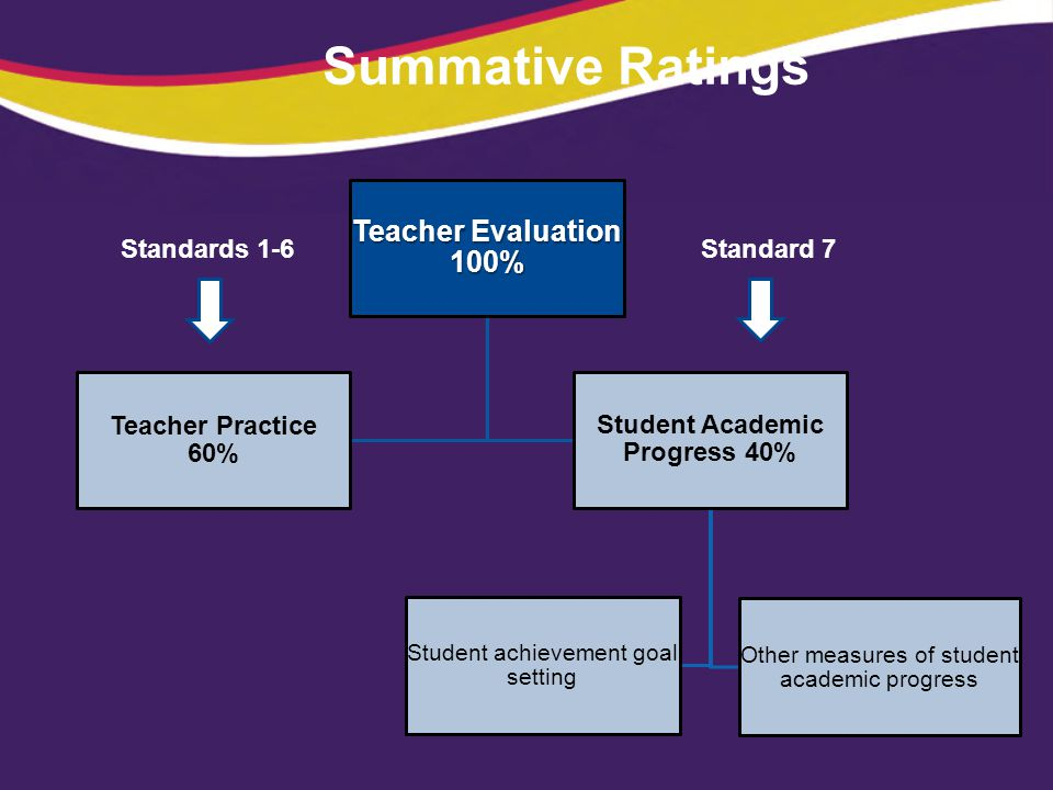 Summative Ratings Teacher Evaluation 100% Teacher Practice 60% Student Academic Progress 40% Student achievement goal setting Other measures of studen