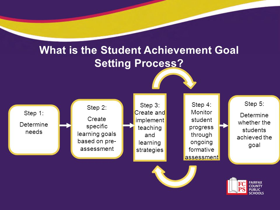 What is the Student Achievement Goal Setting Process? Step 1: Determine needs Step 2: Create specific learning goals based on pre- assessment Step 4: