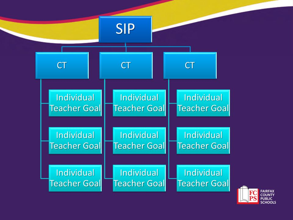 SIP CT Individual Teacher Goal CT CT