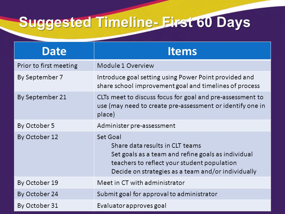 Suggested Timeline- First 60 Days DateItems Prior to first meetingModule 1 Overview By September 7Introduce goal setting using Power Point provided an