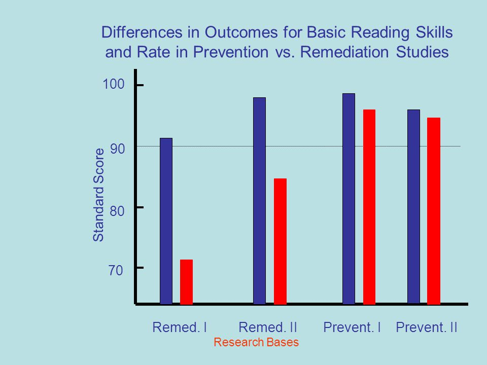 Early Intervention is Effective  Prevention studies in reading (and behavior) show that 70- 90% of at risk children (bottom 20%) in K- 2 can learn to read (or behave) in average range (Fletcher et al., 2007) Courtesy Carolyn Denton