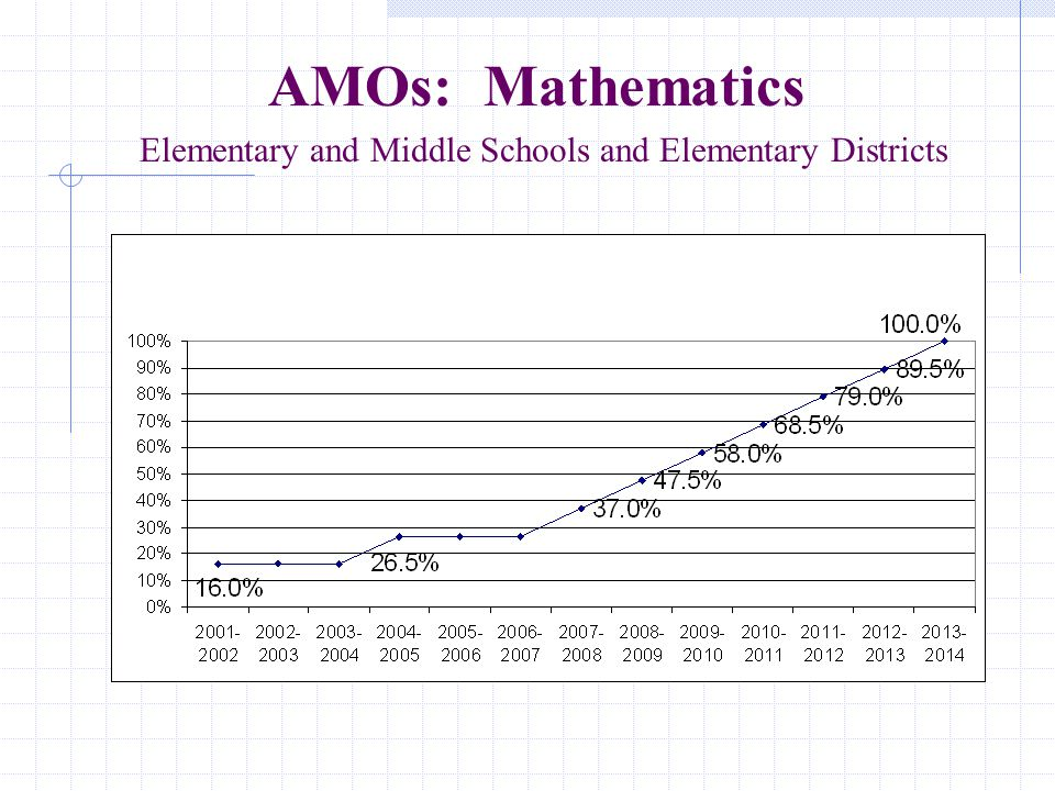 AMOs: English Language Arts Elementary and Middle Schools and Elementary Districts