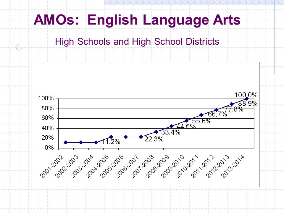 AMOs: Mathematics Elementary and Middle Schools and Elementary Districts