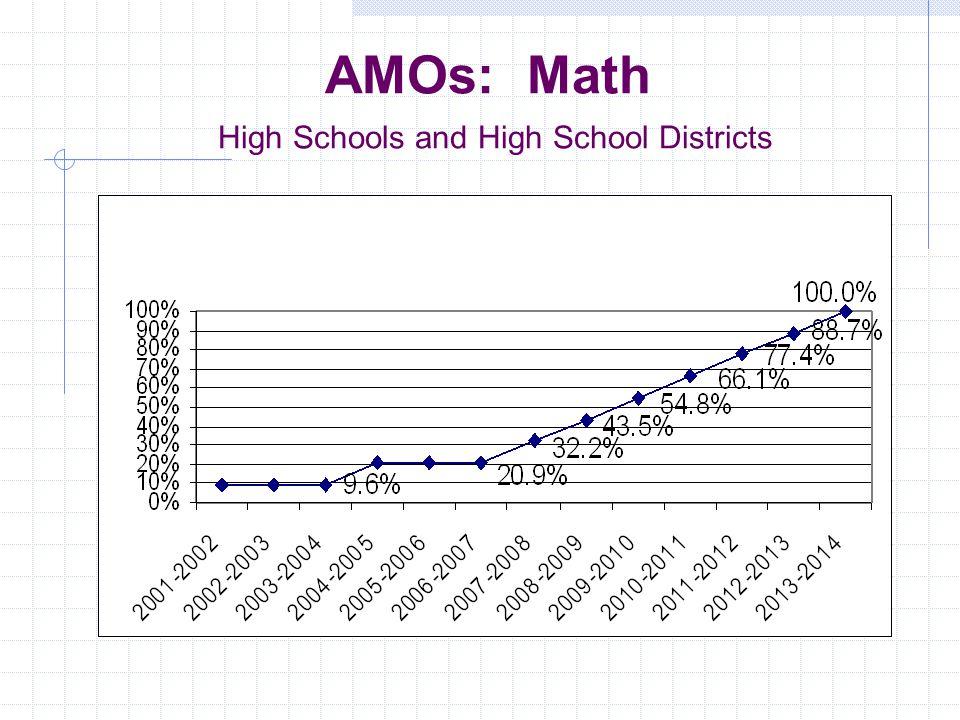 AMOs: English Language Arts High Schools and High School Districts