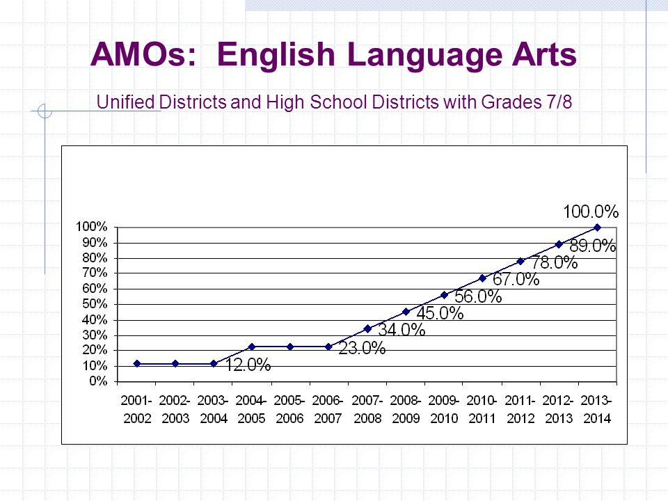 AMOs: Math High Schools and High School Districts
