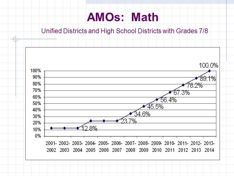 AMOs: English Language Arts Unified Districts and High School Districts with Grades 7/8