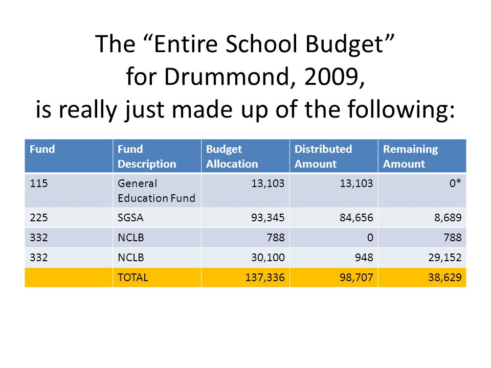 The Entire School Budget for Drummond, 2009, is really just made up of the following: FundFund Description Budget Allocation Distributed Amount Remaining Amount 115General Education Fund 13,103 0* 225SGSA93,34584,6568,689 332NCLB7880 332NCLB30,10094829,152 TOTAL137,33698,70738,629