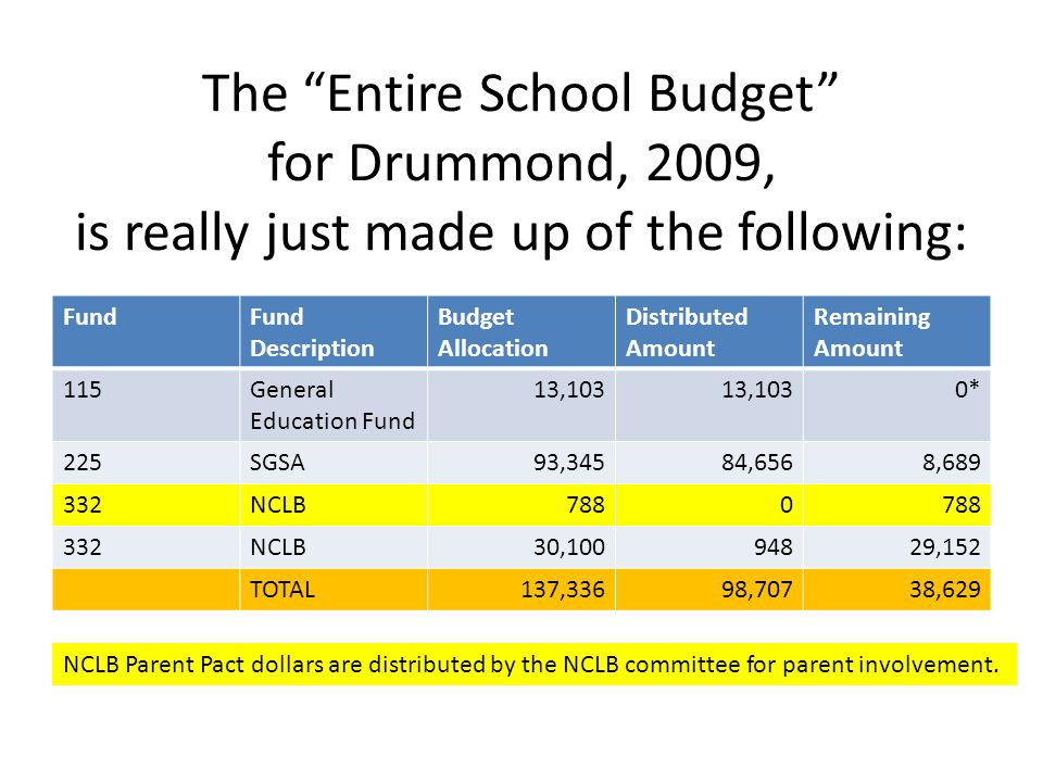 The Entire School Budget for Drummond, 2009, is really just made up of the following: FundFund Description Budget Allocation Distributed Amount Remaining Amount 115General Education Fund 13,103 0* 225SGSA93,34584,6568,689 332NCLB7880 332NCLB30,10094829,152 TOTAL137,33698,70738,629 NCLB Parent Pact dollars are distributed by the NCLB committee for parent involvement.