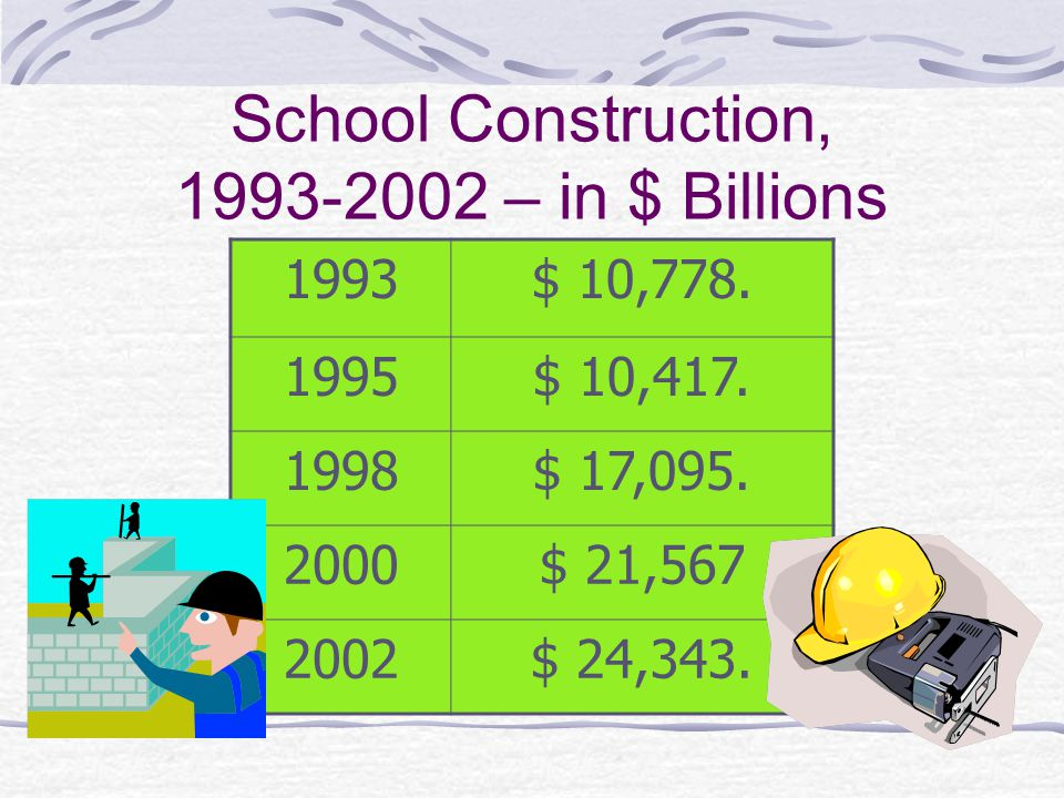 School Construction, 1993-2002 – in $ Billions 1993$ 10,778.