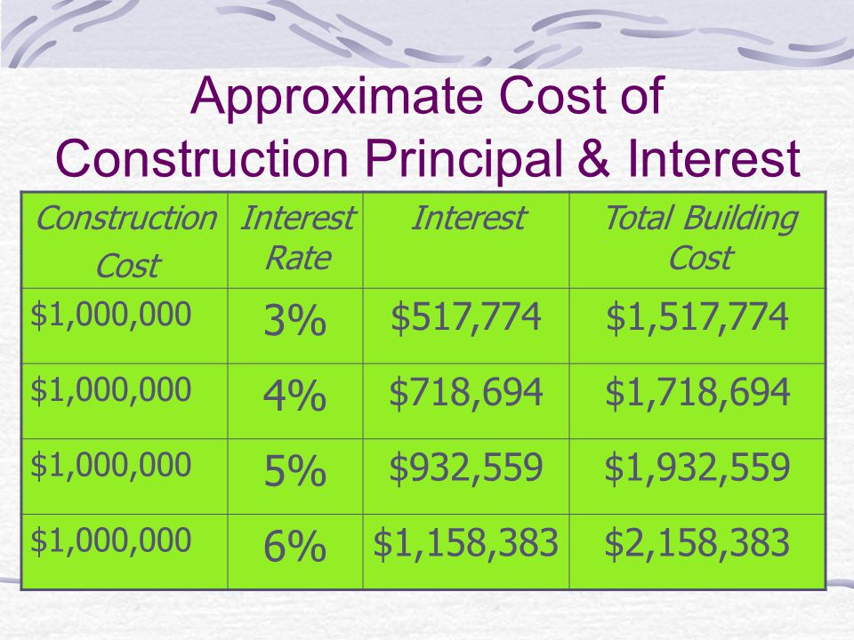 Approximate Cost of Construction Principal & Interest Construction Cost Interest Rate InterestTotal Building Cost $1,000,000 3% $517,774$1,517,774 $1,