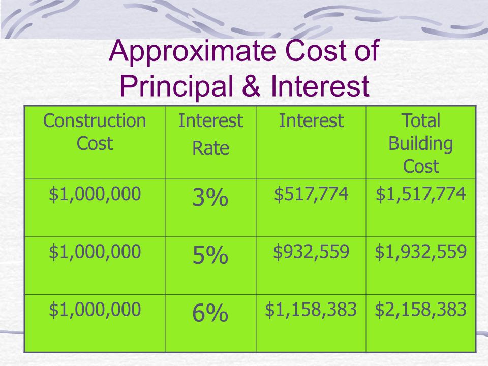 Approximate Cost of Principal & Interest Construction Cost Interest Rate InterestTotal Building Cost $1,000,000 3% $517,774$1,517,774 $1,000,000 5% $932,559$1,932,559 $1,000,000 6% $1,158,383$2,158,383