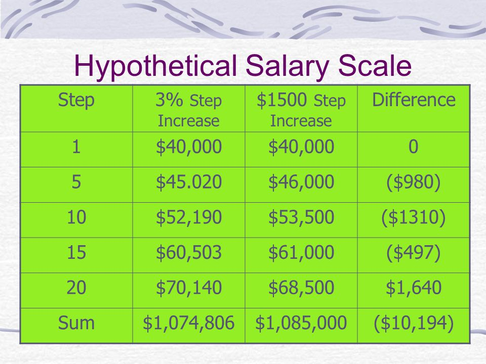 Hypothetical Salary Scale Step3% Step Increase $1500 Step Increase Difference 1$40,000 0 5$45.020$46,000($980) 10$52,190$53,500($1310) 15$60,503$61,000($497) 20$70,140$68,500$1,640 Sum$1,074,806$1,085,000($10,194)
