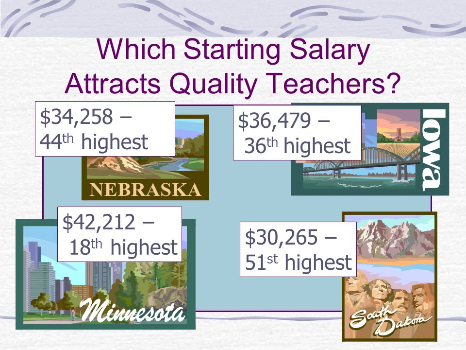 Which Starting Salary Attracts Quality Teachers? $34,258 – 44 th highest $36,479 – 36 th highest $42,212 – 18 th highest $30,265 – 51 st highest