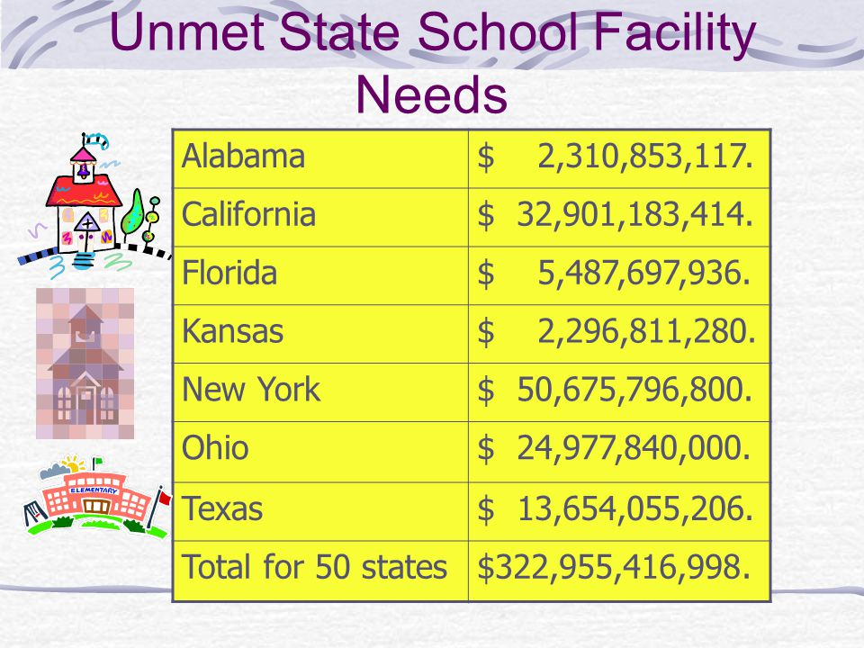 Unmet State School Facility Needs Alabama$ 2,310,853,117.