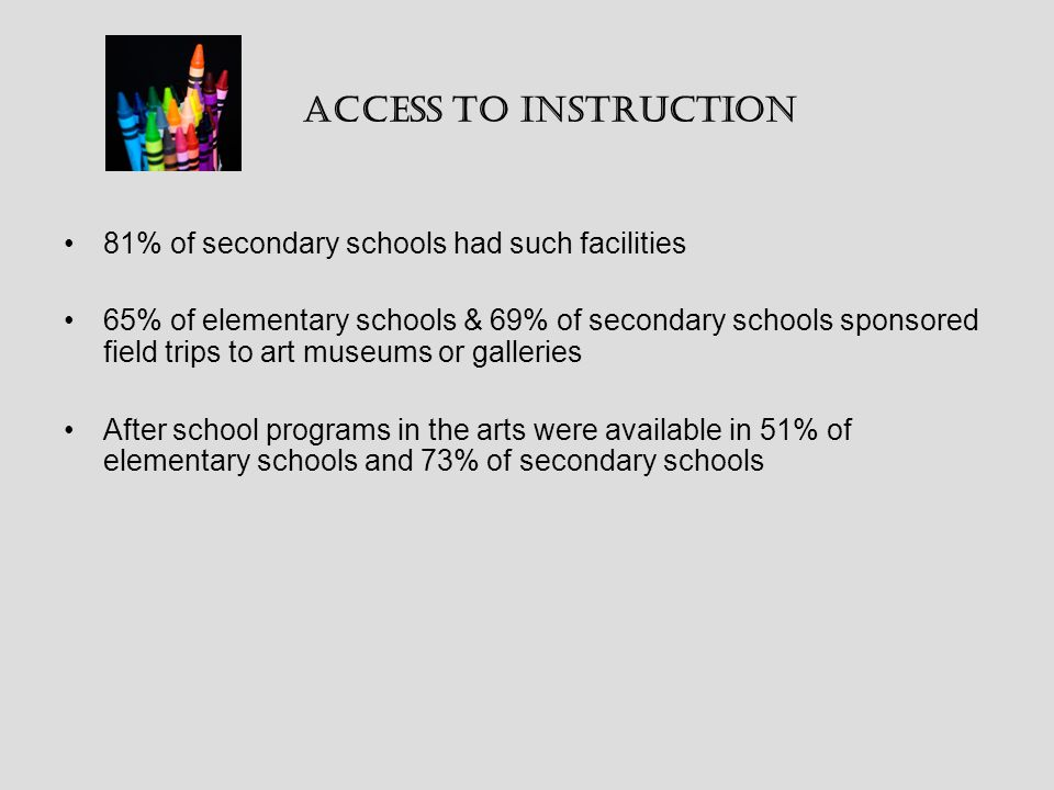81% of secondary schools had such facilities 65% of elementary schools & 69% of secondary schools sponsored field trips to art museums or galleries After school programs in the arts were available in 51% of elementary schools and 73% of secondary schools Access to Instruction