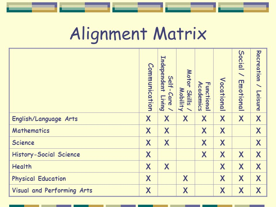 Alignment Matrix Communication Self-Care / Independent Living Motor Skills / Mobility Functional Academics Vocational Social / Emotional Recreation / Leisure English/Language Arts XXXXXXX Mathematics XXXXX Science XXXXX History-Social Science XXXXX Health XXXXX Physical Education XXXXX Visual and Performing Arts XXXXX