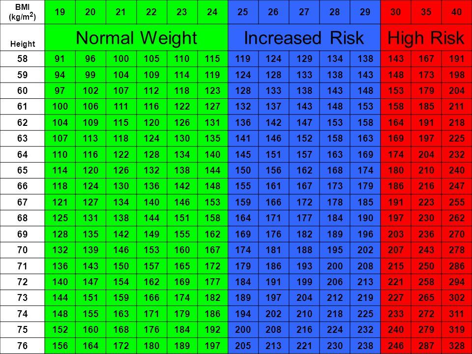 BMI (kg/m 2 ) 1920212223242526272829303540 Height Normal WeightIncreased RiskHigh Risk 589196100105110115119124129134138143167191 59949910410911411912