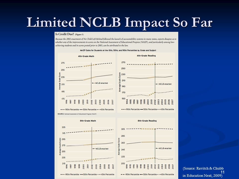 11 Limited NCLB Impact So Far (Source: Ravitch & Chubb in Education Next, 2009)