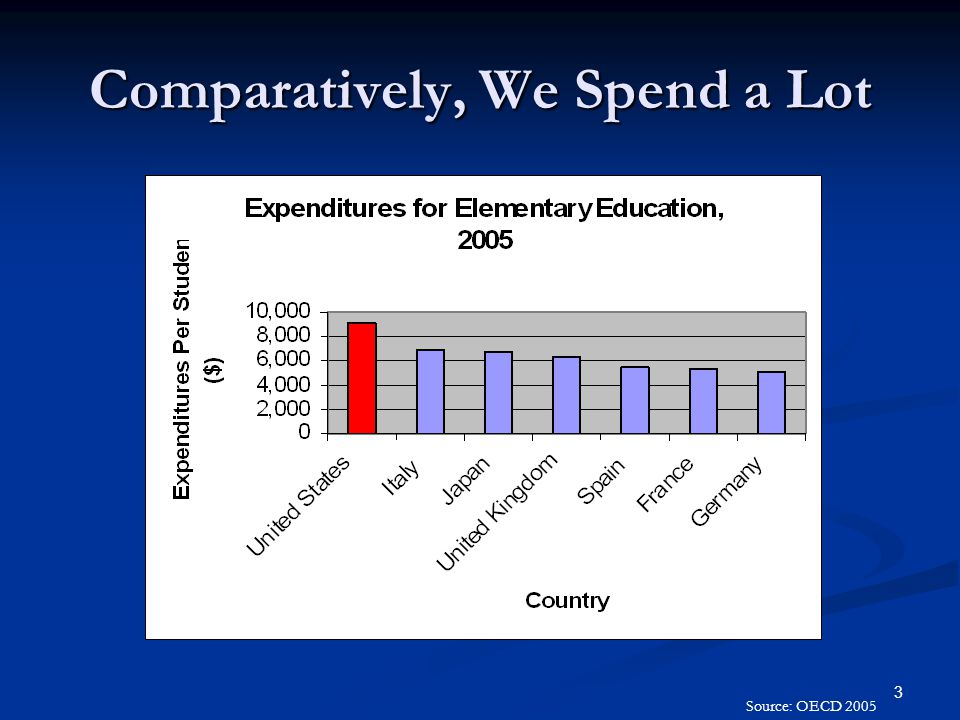 3 Comparatively, We Spend a Lot Source: OECD 2005