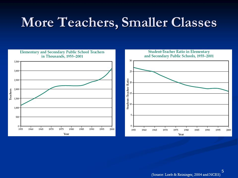 5 More Teachers, Smaller Classes (Source: Loeb & Reininger, 2004 and NCES)