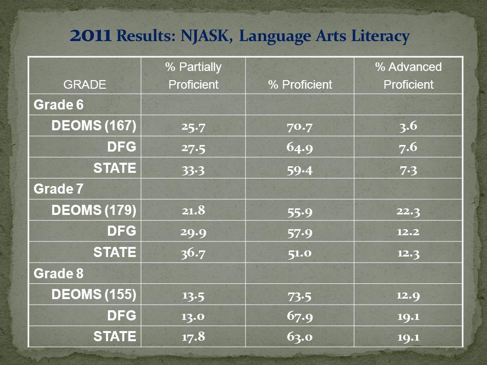 GRADE % Partially Proficient% Proficient % Advanced Proficient Grade 6 DEOMS (167) 25.770.73.6 DFG 27.564.97.6 STATE 33.359.47.3 Grade 7 DEOMS (179) 21.855.922.3 DFG 29.957.912.2 STATE 36.751.012.3 Grade 8 DEOMS (155) 13.573.512.9 DFG 13.067.919.1 STATE 17.863.019.1