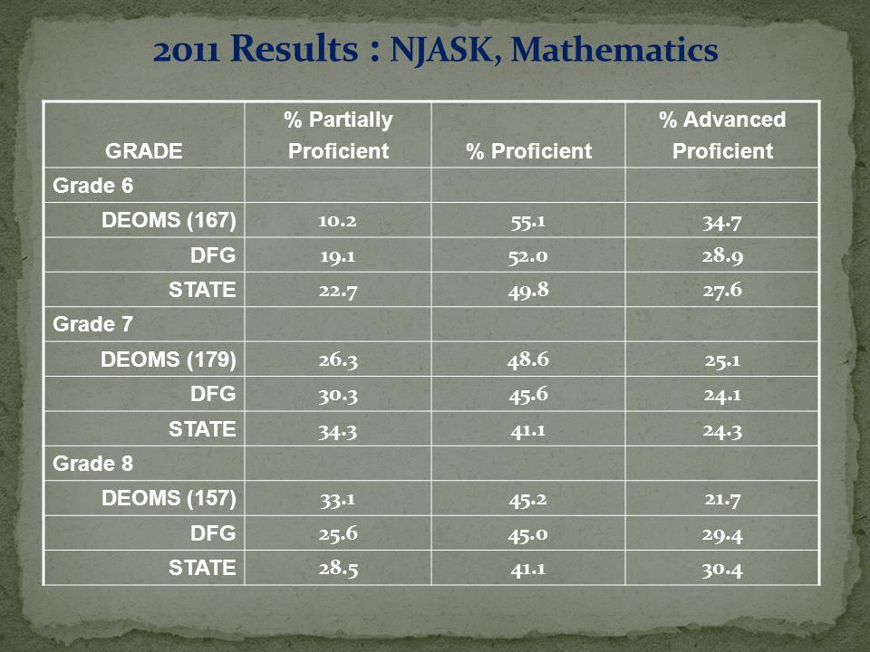GRADE % Partially Proficient% Proficient % Advanced Proficient Grade 6 DEOMS (167) 10.255.134.7 DFG 19.152.028.9 STATE 22.749.827.6 Grade 7 DEOMS (179) 26.348.625.1 DFG 30.345.624.1 STATE 34.341.124.3 Grade 8 DEOMS (157) 33.145.221.7 DFG 25.645.029.4 STATE 28.541.130.4