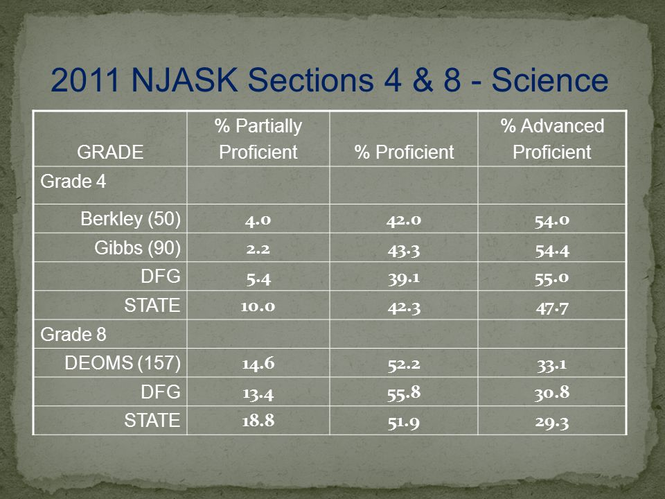 GRADE % Partially Proficient% Proficient % Advanced Proficient Grade 4 Berkley (50) 4.042.054.0 Gibbs (90) 2.243.354.4 DFG 5.439.155.0 STATE 10.042.347.7 Grade 8 DEOMS (157) 14.652.233.1 DFG 13.455.830.8 STATE 18.851.929.3 2011 NJASK Sections 4 & 8 - Science