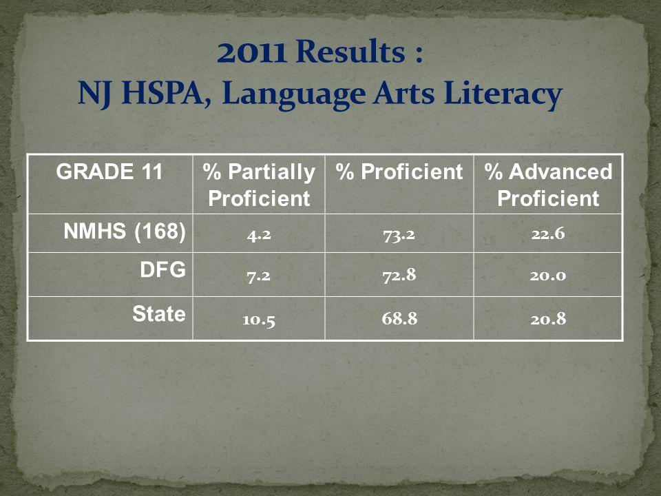 GRADE 11% Partially Proficient % Proficient% Advanced Proficient NMHS (168) 4.273.222.6 DFG 7.272.820.0 State 10.568.820.8