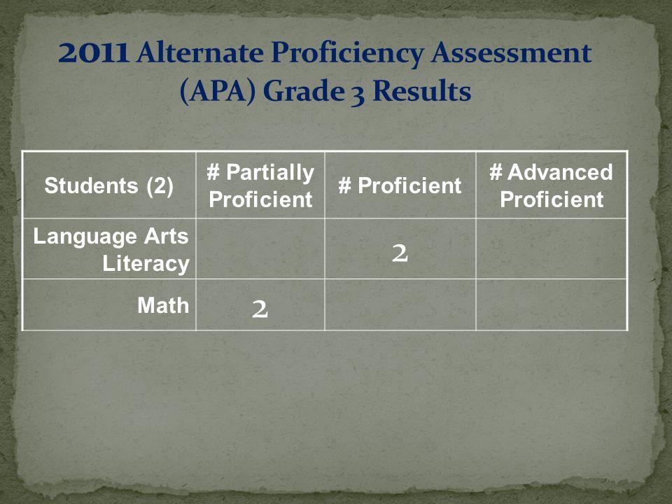 Students (2) # Partially Proficient # Proficient # Advanced Proficient Language Arts Literacy 2 Math 2