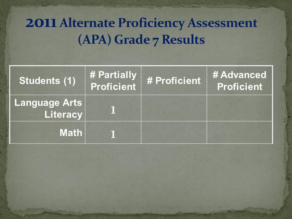 Students (1) # Partially Proficient # Proficient # Advanced Proficient Language Arts Literacy 1 Math 1