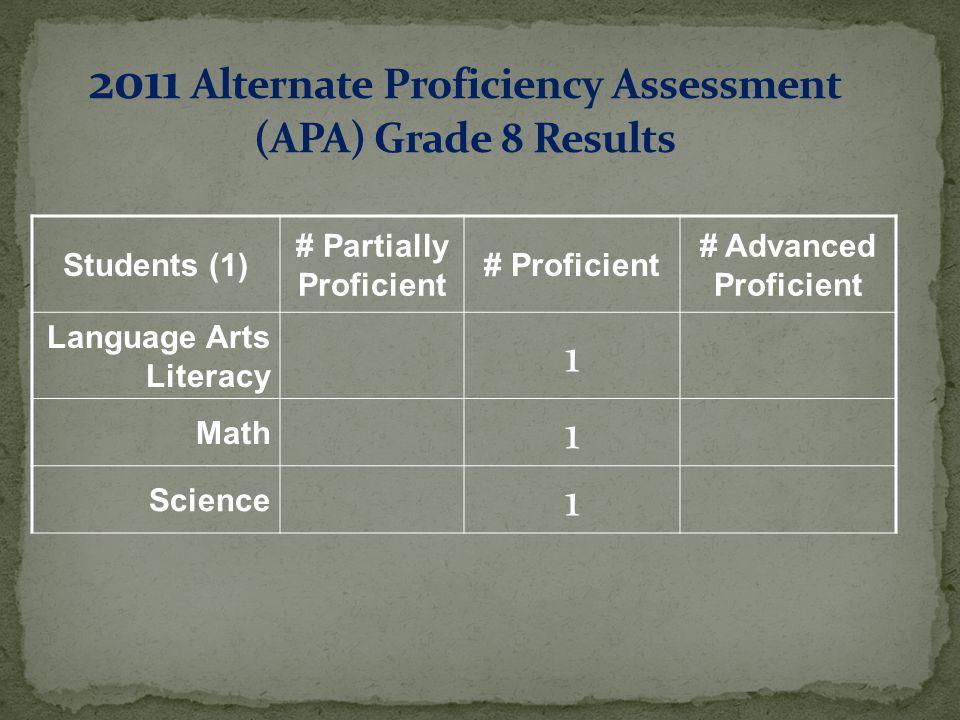 Students (1) # Partially Proficient # Proficient # Advanced Proficient Language Arts Literacy 1 Math 1 Science 1