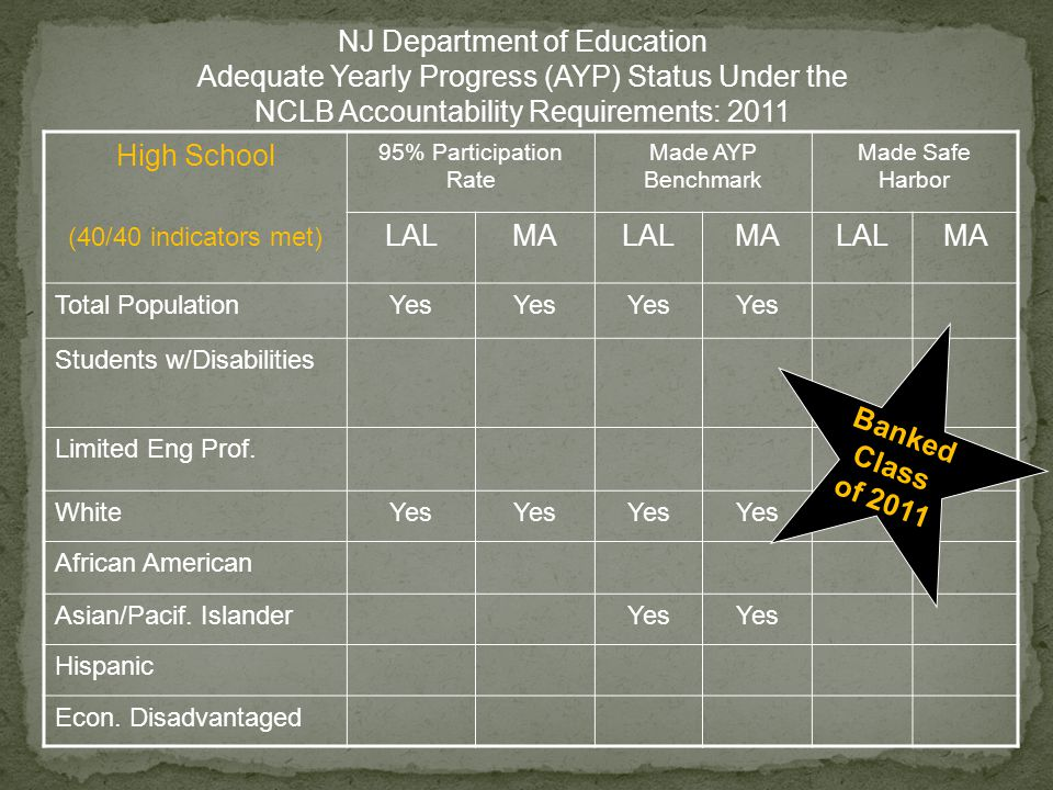NJ Department of Education Adequate Yearly Progress (AYP) Status Under the NCLB Accountability Requirements: 2011 High School (40/40 indicators met) 95% Participation Rate Made AYP Benchmark Made Safe Harbor LALMALALMALALMA Total PopulationYes Students w/Disabilities Limited Eng Prof.