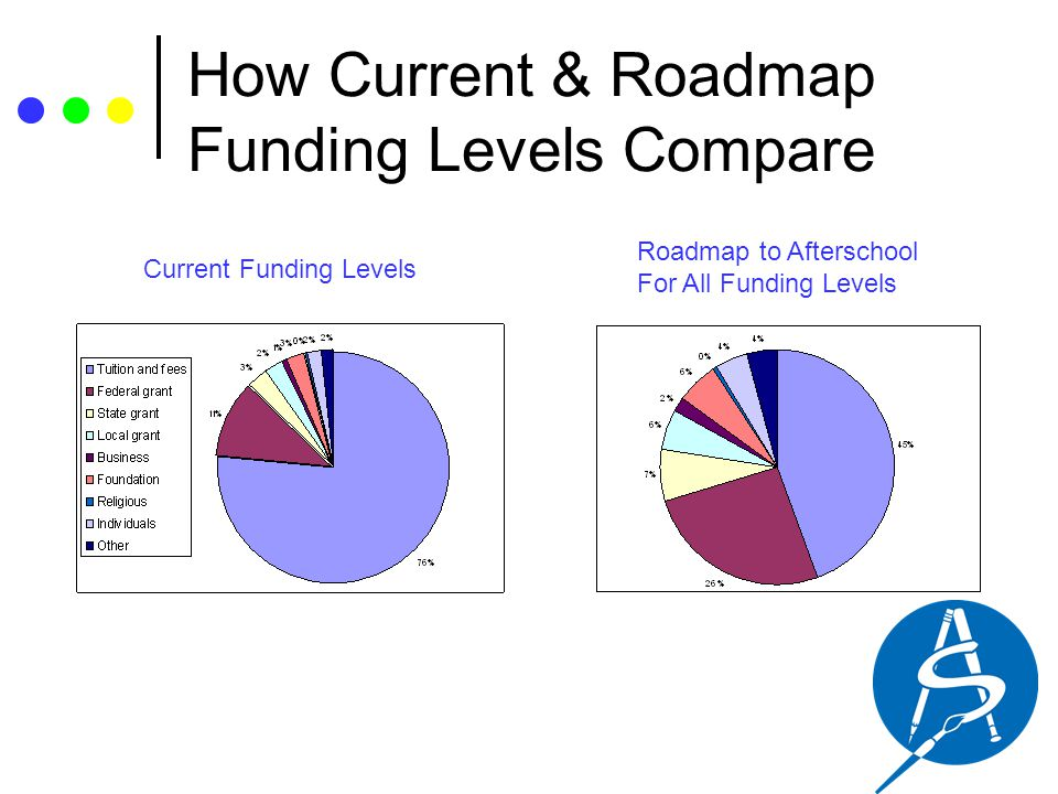 How Current & Roadmap Funding Levels Compare Current Funding Levels Roadmap to Afterschool For All Funding Levels