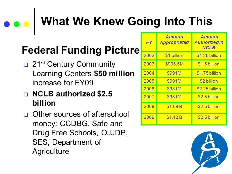 What We Knew Going Into This  21 st Century Community Learning Centers $50 million increase for FY09  NCLB authorized $2.5 billion  Other sources o