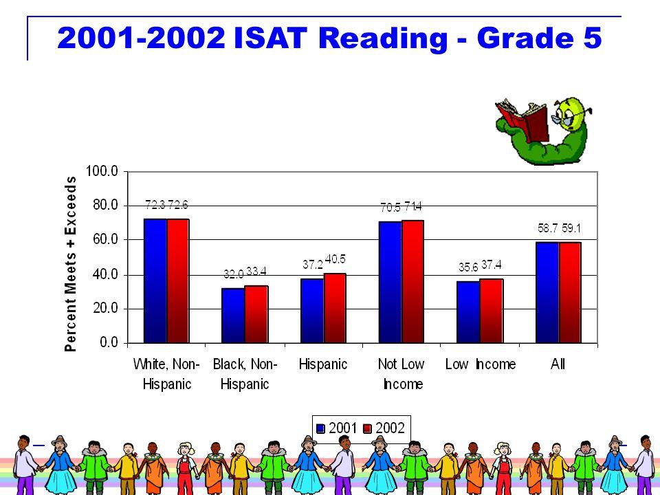 24 2001-2002 ISAT Reading - Grade 3