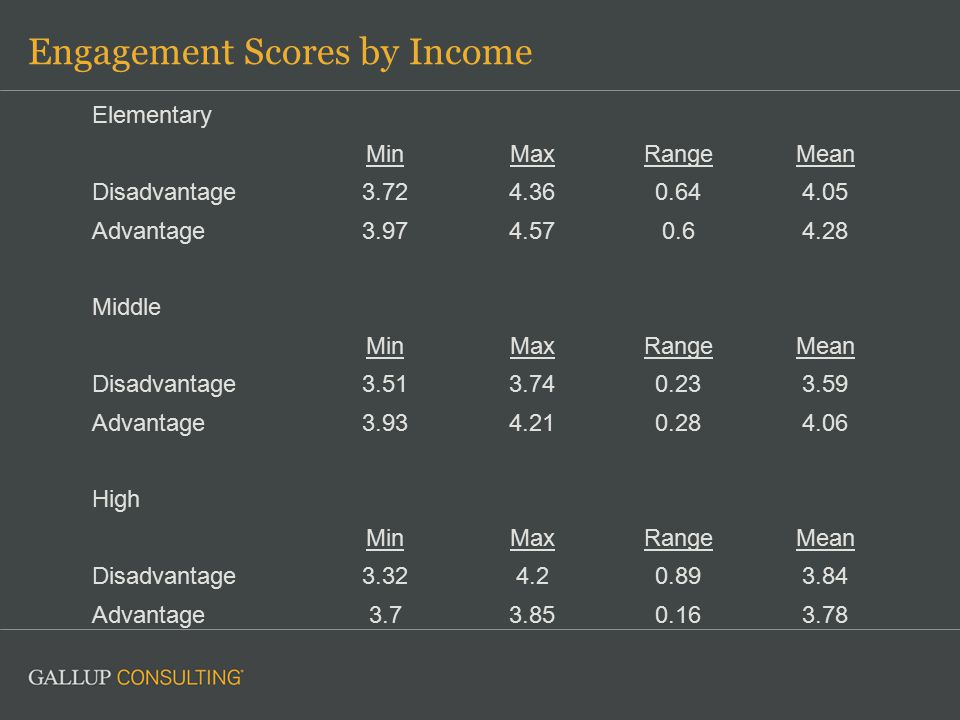 Engagement Scores by Income Elementary MinMaxRangeMean Disadvantage3.724.360.644.05 Advantage3.974.570.64.28 Middle MinMaxRangeMean Disadvantage3.513.740.233.59 Advantage3.934.210.284.06 High MinMaxRangeMean Disadvantage3.324.20.893.84 Advantage3.73.850.163.78