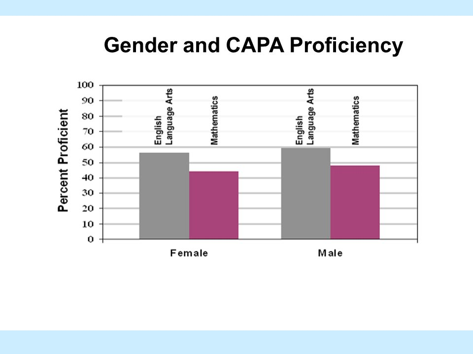 Gender and CAPA Proficiency