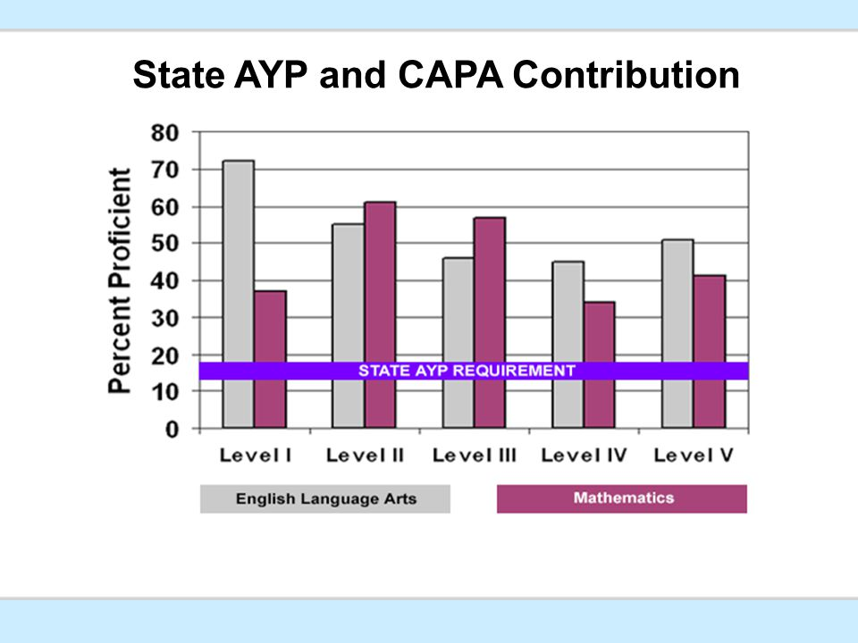 State AYP and CAPA Contribution