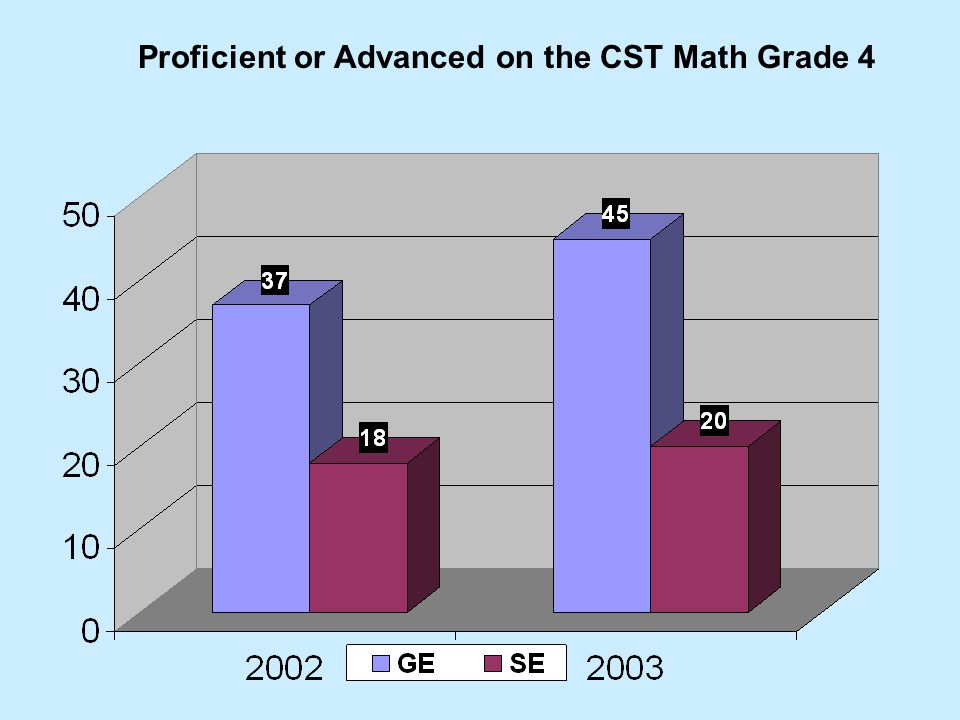 Proficient or Advanced on the CST Math Grade 4