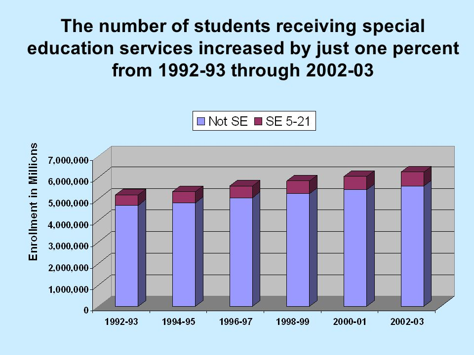 The number of students receiving special education services increased by just one percent from 1992-93 through 2002-03