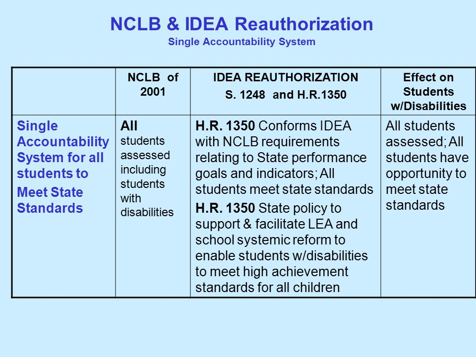 NCLB & IDEA Reauthorization Single Accountability System NCLB of 2001 IDEA REAUTHORIZATION S.