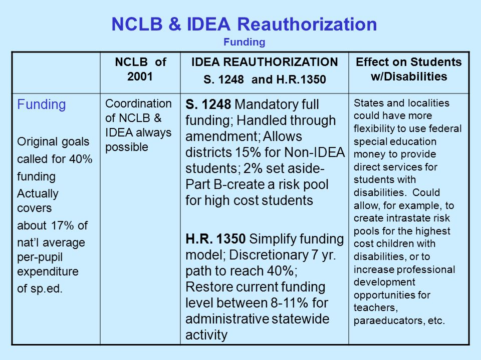 NCLB & IDEA Reauthorization Funding NCLB of 2001 IDEA REAUTHORIZATION S.