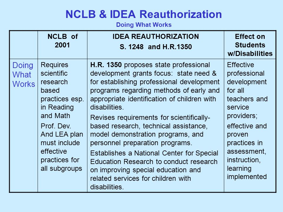 NCLB & IDEA Reauthorization Doing What Works NCLB of 2001 IDEA REAUTHORIZATION S.