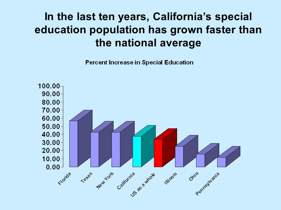 In the last ten years, California's special education population has grown faster than the national average