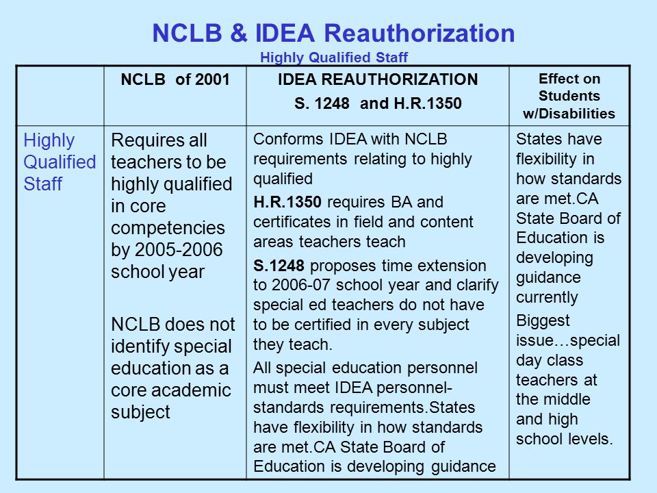 NCLB & IDEA Reauthorization Highly Qualified Staff NCLB of 2001IDEA REAUTHORIZATION S.