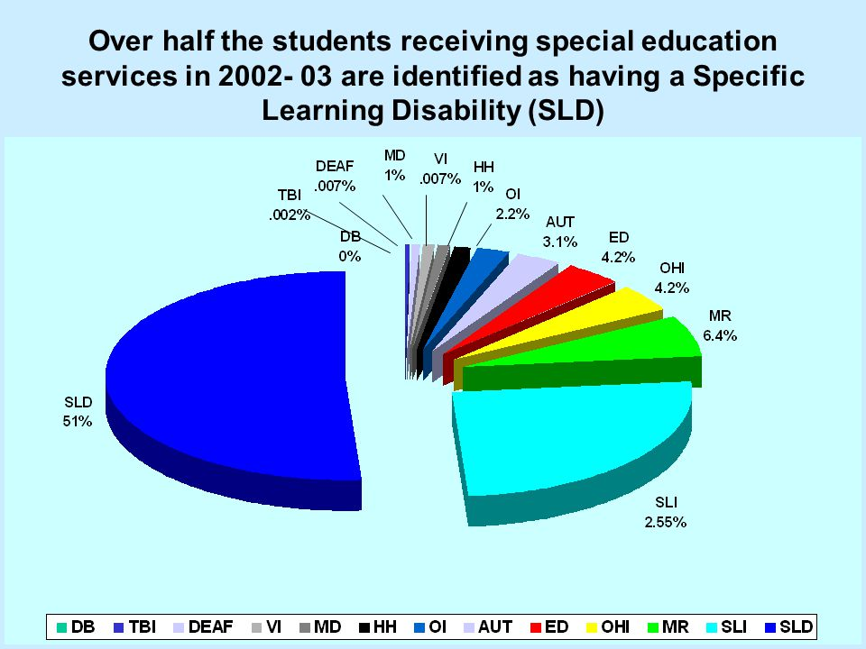 Over half the students receiving special education services in 2002- 03 are identified as having a Specific Learning Disability (SLD)