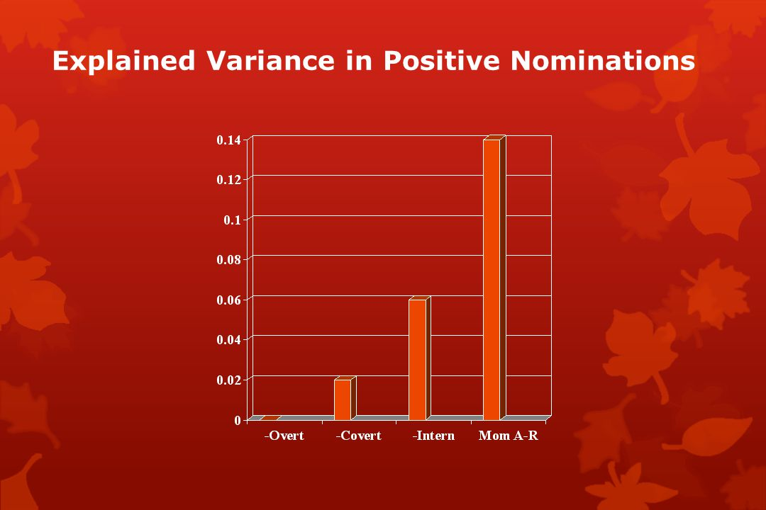 Explained Variance in Positive Nominations