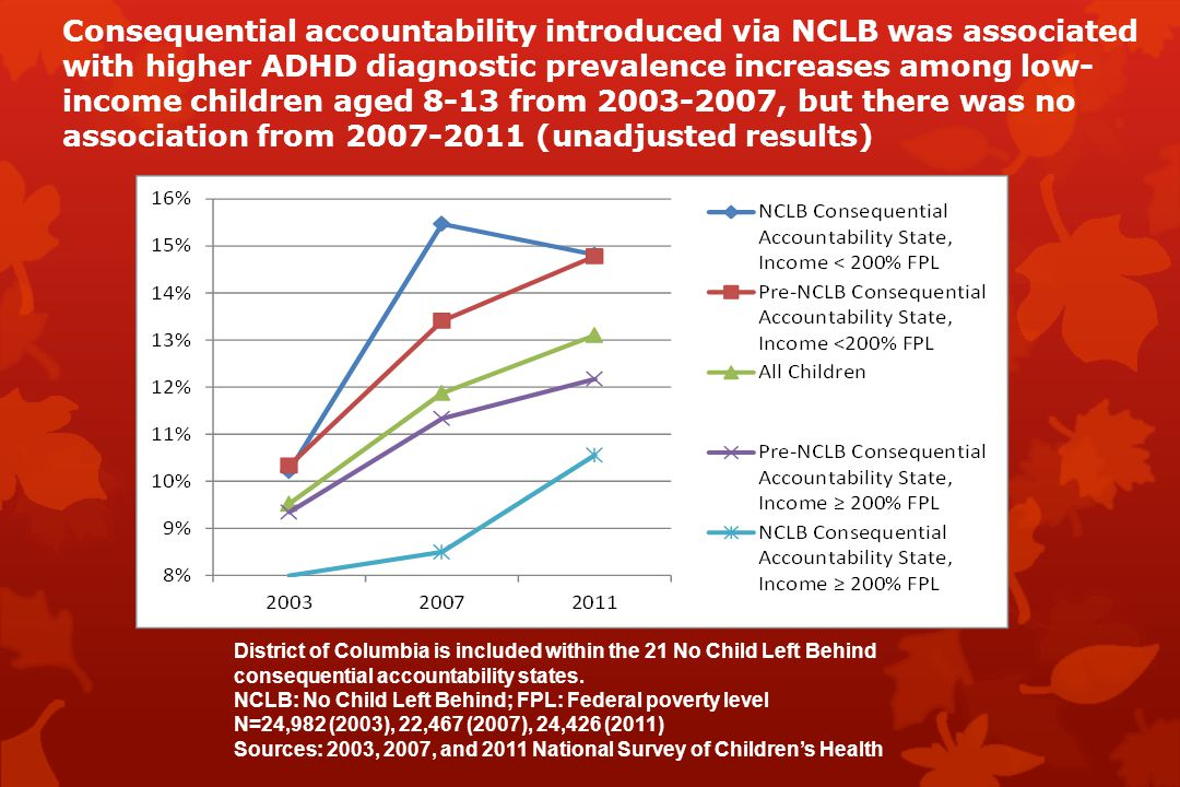 Consequential accountability introduced via NCLB was associated with higher ADHD diagnostic prevalence increases among low- income children aged 8-13 from 2003-2007, but there was no association from 2007-2011 (unadjusted results) District of Columbia is included within the 21 No Child Left Behind consequential accountability states.